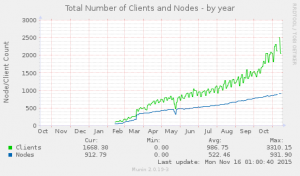 ff_total_nodes_clients-year